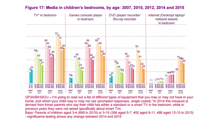A page from Ofcom's Children report